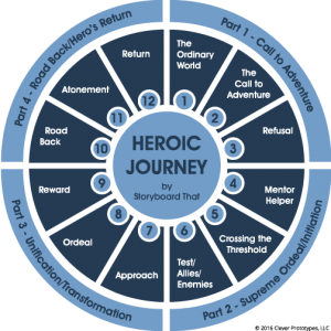 12 Steps Of Hero Journey